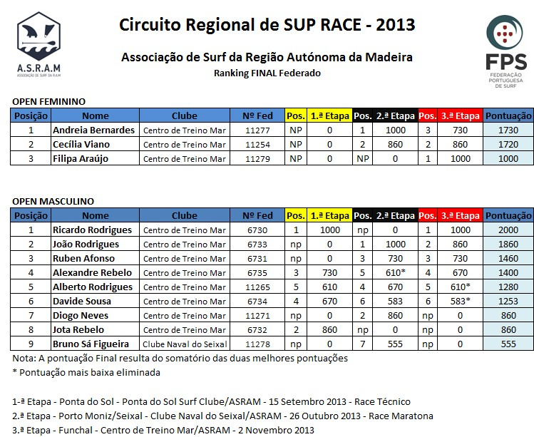 SUP Ranking 2013 Federado