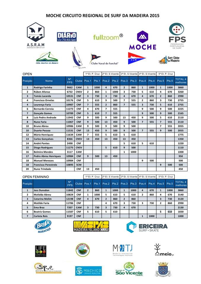 Rankings Surf Open 2015